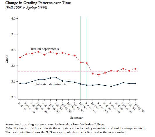 grade inflation chart