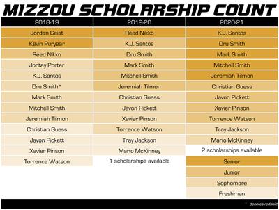 mizzou basketball scholarship count 10-26-18