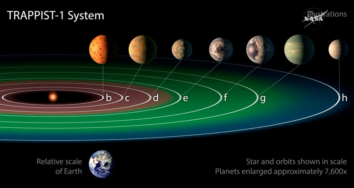 Nasa has discovered 7 earth like planets orbiting a star just 40 the planets e f and g marked in green are directly in the habitable zone of this star system nasa ccuart Images