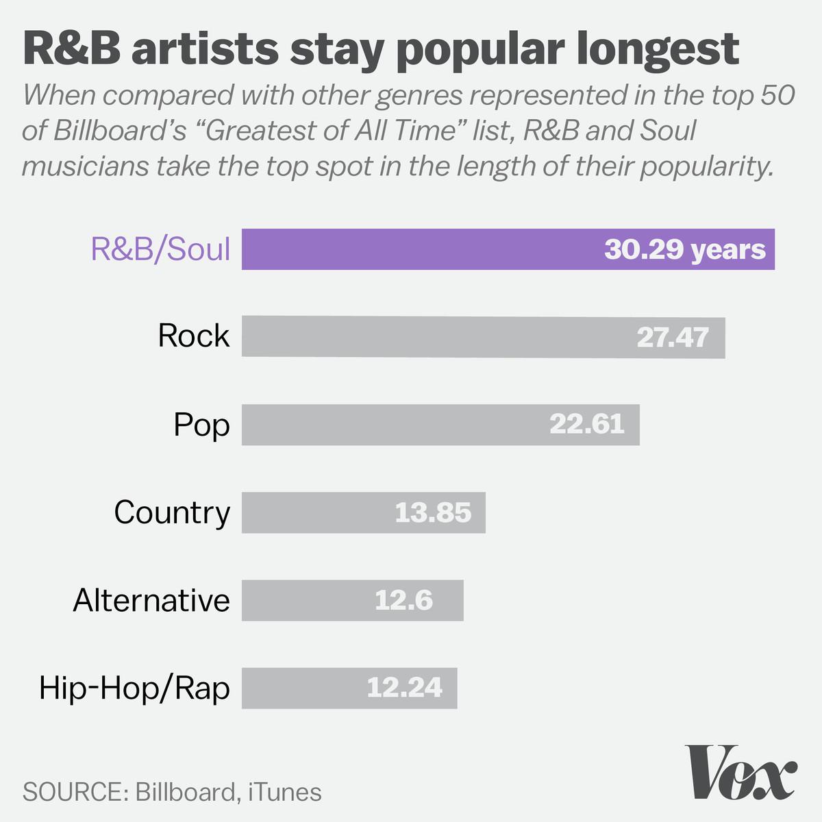 R&B artists stay popular longest