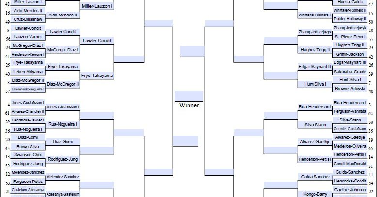 March MMAdness: Day Nine - The Round Of 32 Continues!