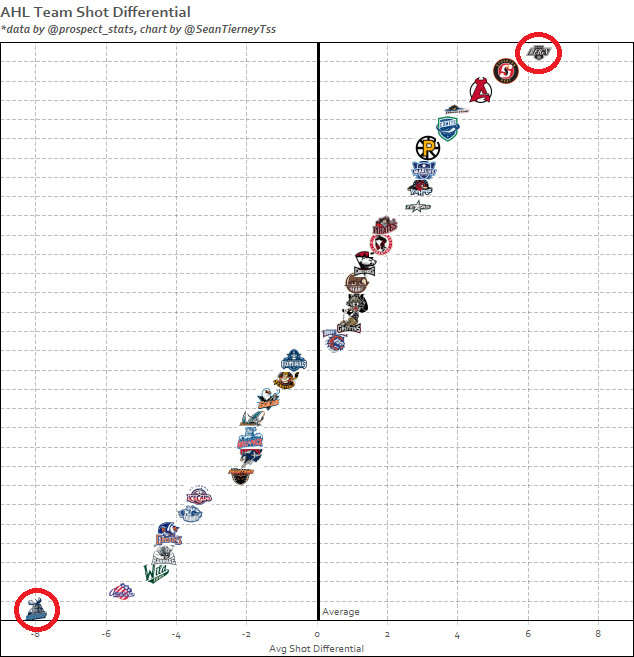 AHL Shot Differential Chart