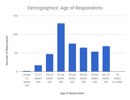 Chart showing very few respondents are under 18. The rest of the demographics are pretty even, except for 25-to-34-year-olds, which is twice as large as any other age group.
