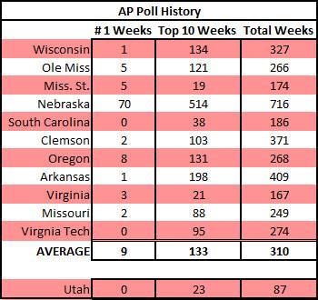 Top Retention Schools AP Ranking