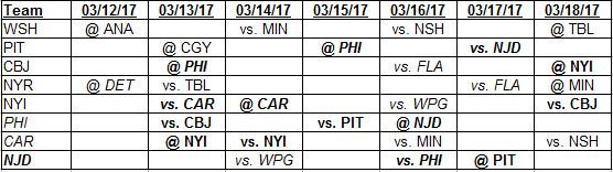 3-12-2017 Weekly Metropolitan Division Schedule