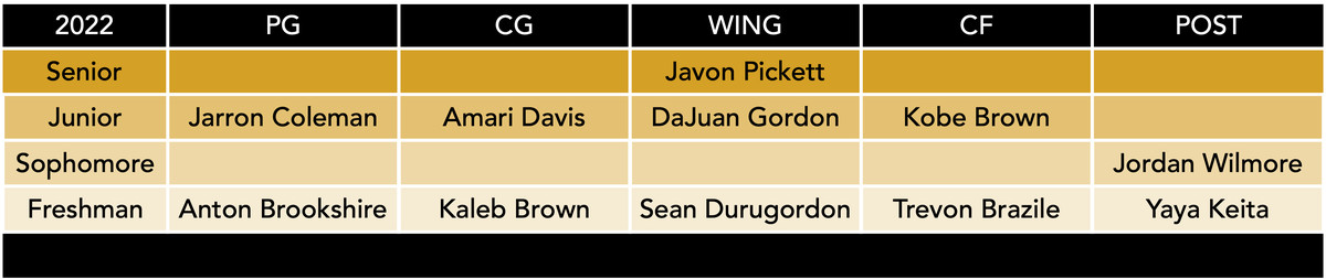mizzou basketball roster by position 4-3-21