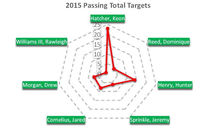 Passing targets week 2