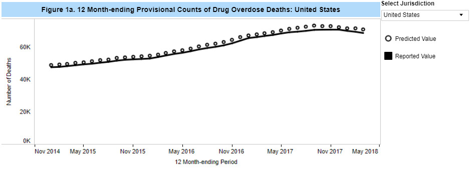 A chart showing drug overdose deaths.