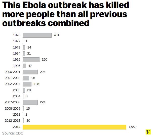 ebola chart redo use