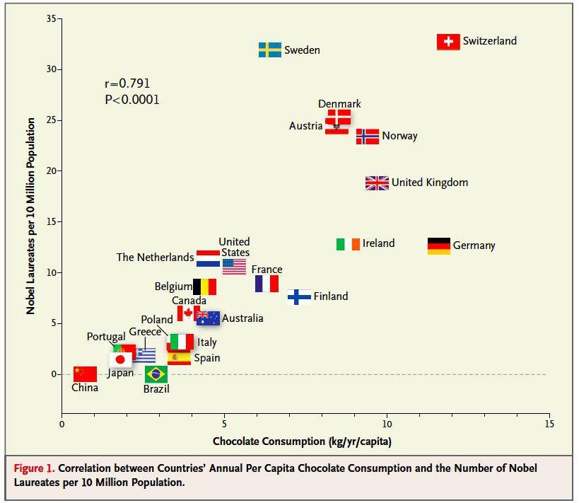 Nobel Chocolate Consumption