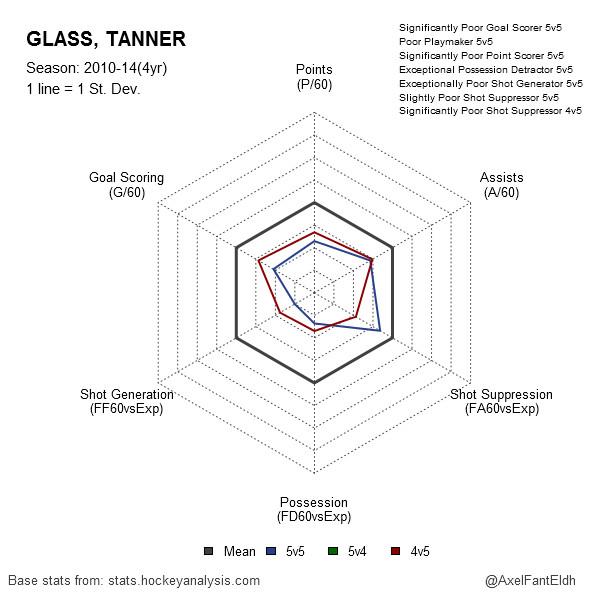 Tanner Glass 2010-14