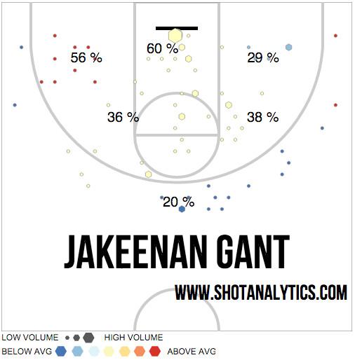 Jakeenan Gant 2016 Shot Chart