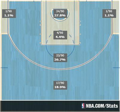Knicks shot chart