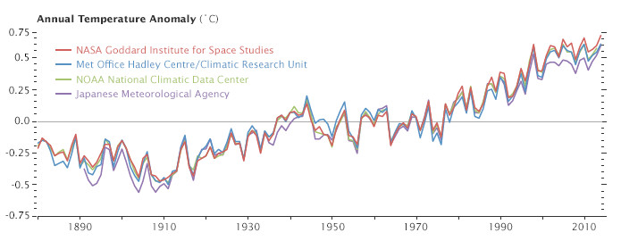 Questions About Climate Change You Were Too Embarrassed To Ask  Vox Nasa Earth Observatory