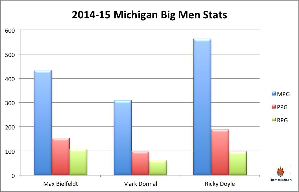 1415 michigan big men stats