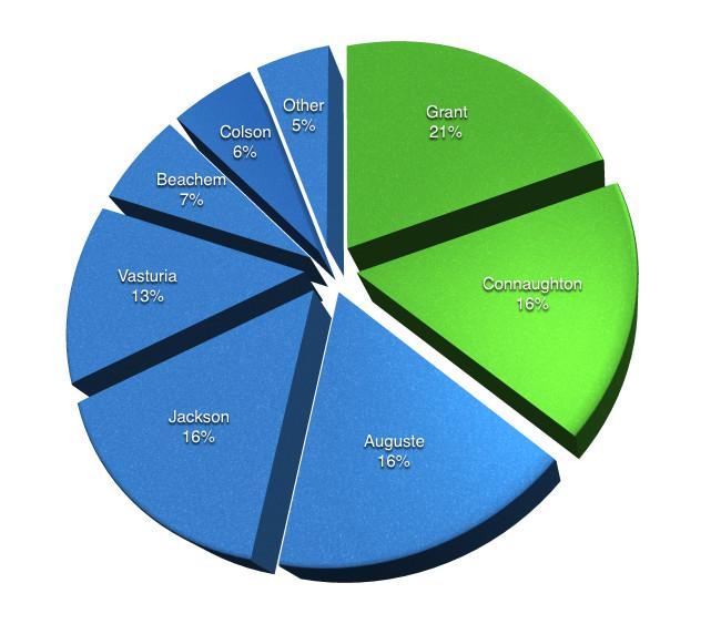 2015 Scoring Distribution
