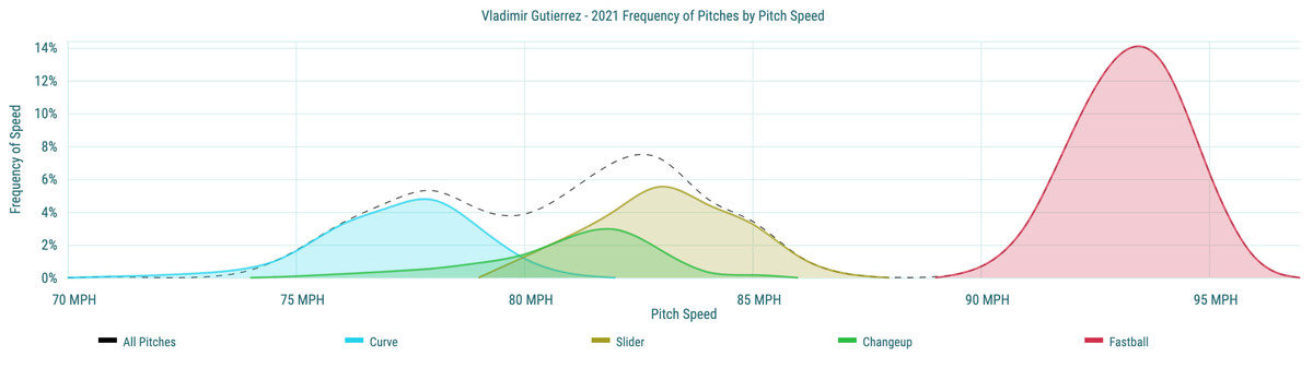 Vladimir Gutierrez- 2021 Frequency of Pitches by Pitch Speed