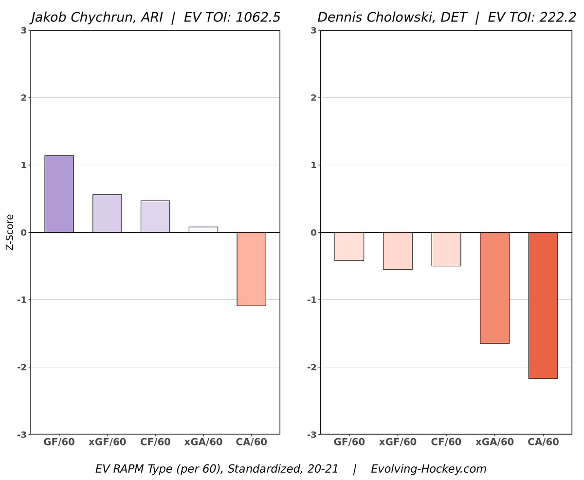 A chart comparing offense and possession metrics of Dennis Cholowski and Jakob Chychrun.