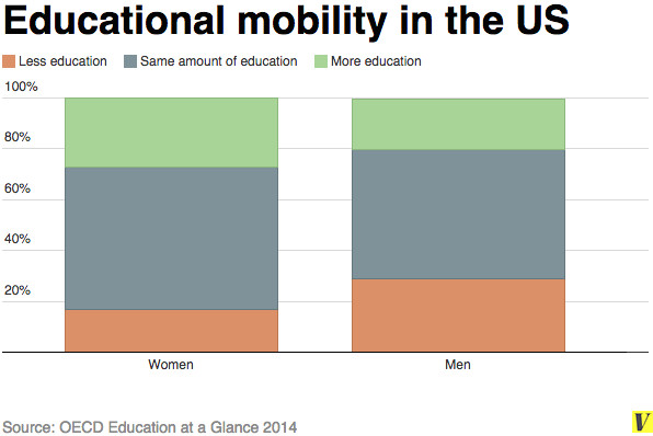educational mobility by gender