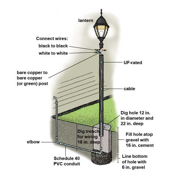 how to install a lamppost - this old house  this old house