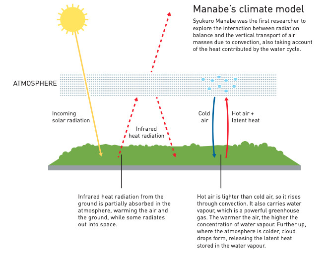 Syukuro Manabe shared the 2021 Nobel prize in physics for his work in developing climate models.