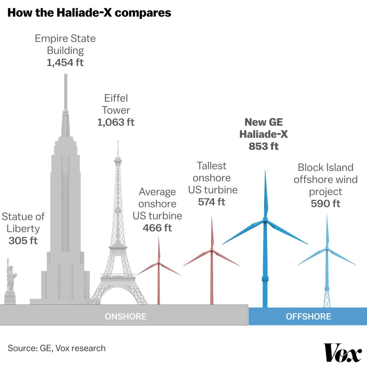 wind turbine height - haliade-x