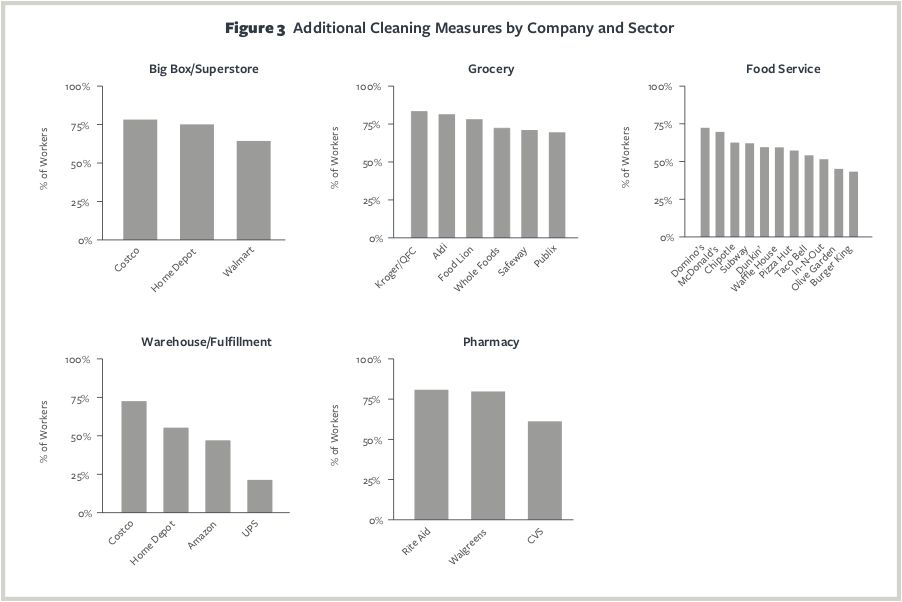 Charts showing new cleaning measures at different companies.