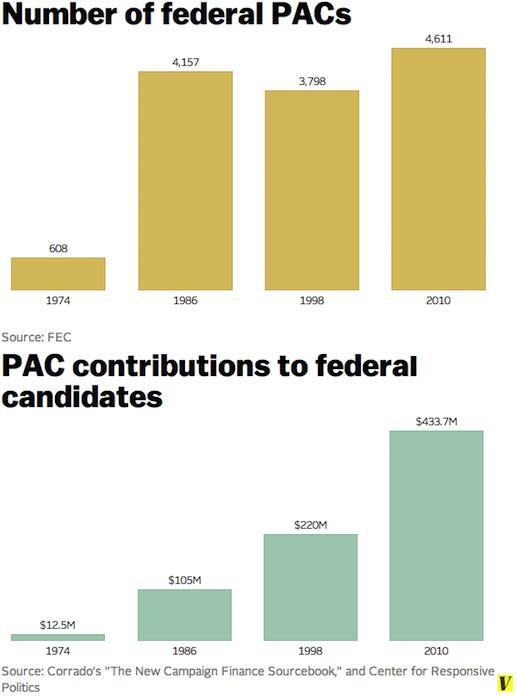 40 charts that explain money in politics - Vox
