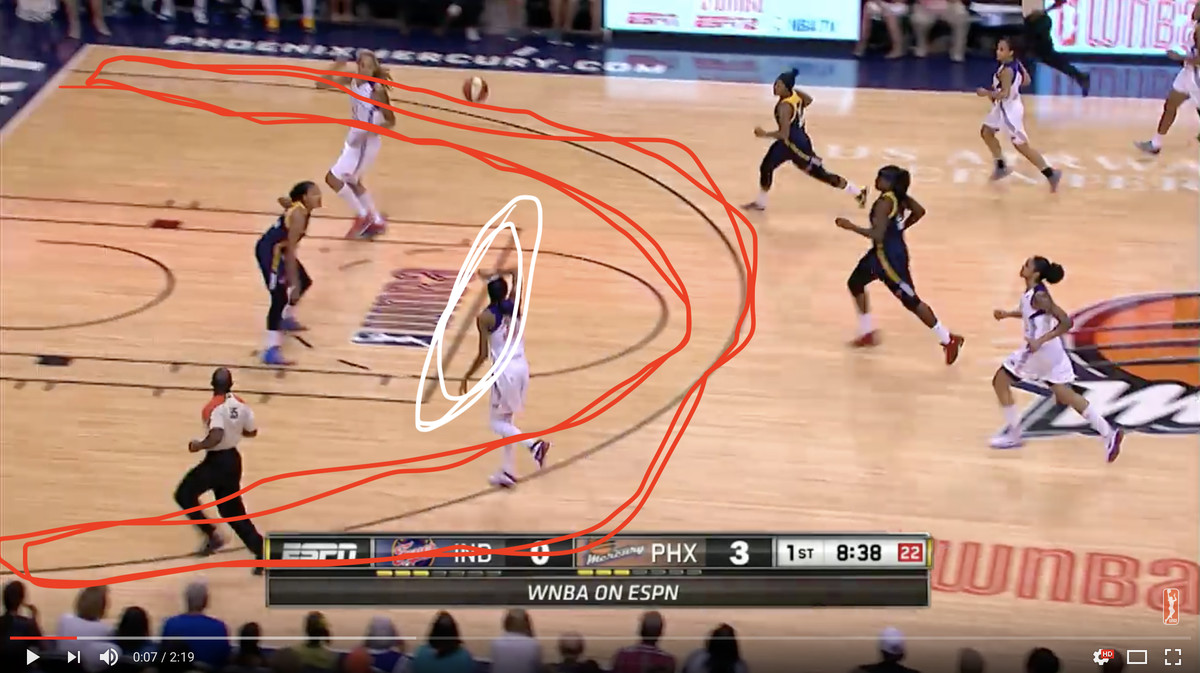 Screenshot of a WNBA court with the 3-point line circled in red