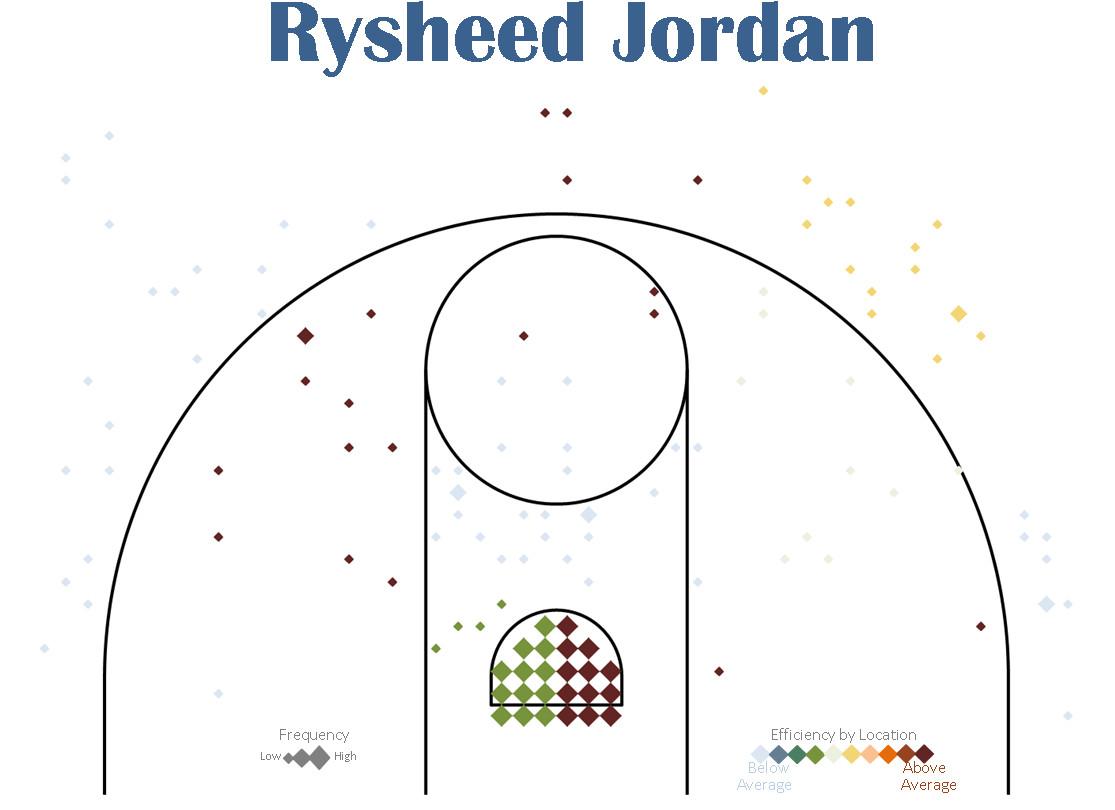 Shot chart - Rysheed Jordan