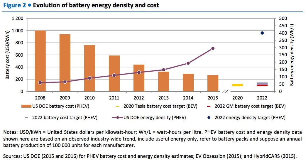 Improving Ev Batteries