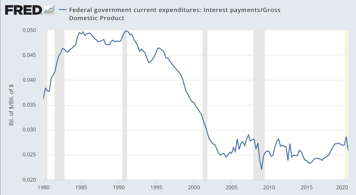 Chart showing government expenditures rising from 1980 to 1990 and then falling sharply after 1995.