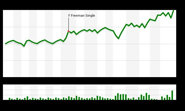 Mets vs Braves 6/13/18 WPA Chart