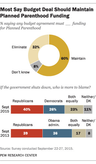 More people would blame Republicans for a shutdown than Democrats