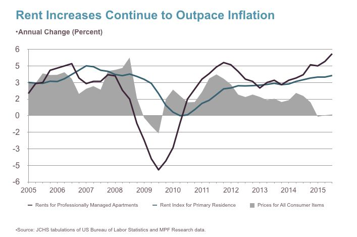 Rent and Inflation