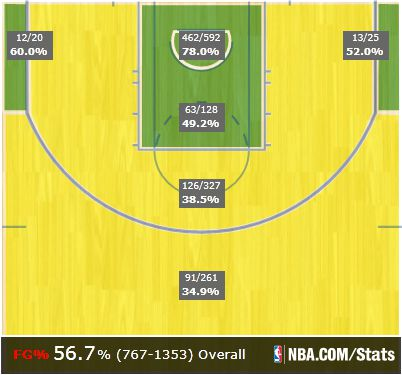 LeBron Miami shot chart