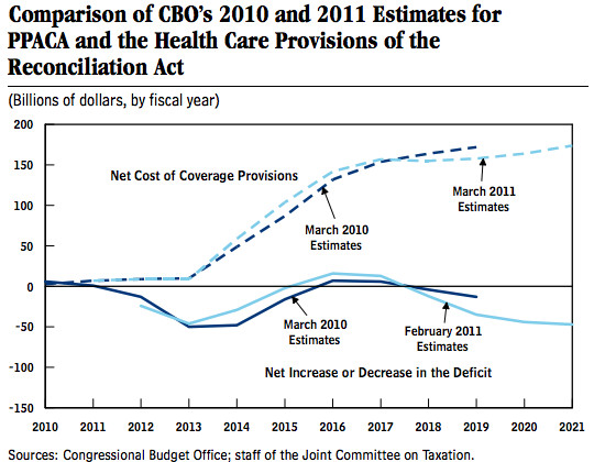 first cbo chart