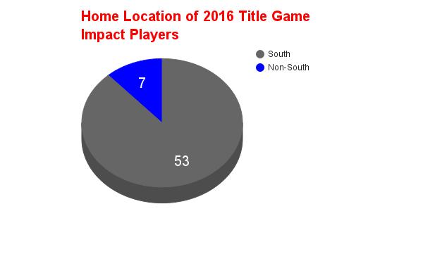 South Chart 2016