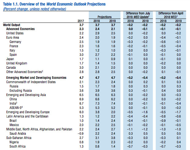 Part of a table in the IMF's October 9, 2018 report showing global economic growth projections.