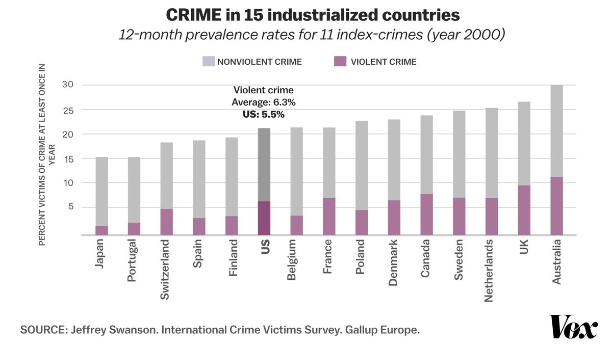 A chart showing crime rates among wealthy nations.