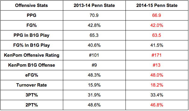 penn state offensive regressionzzz 1415