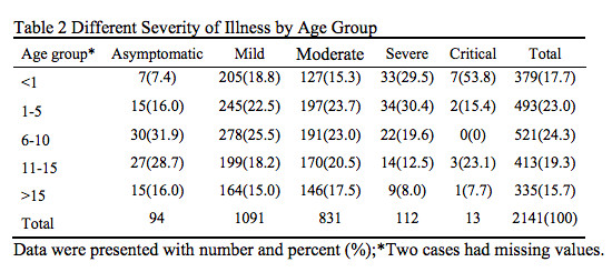 Table showing outcomes of Covid-19 infection by age.