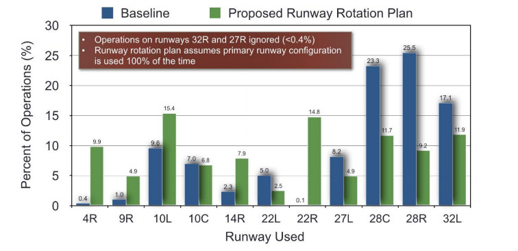 Four O'Hare Airport runways affecting portions of Chicago — 10C, 27L, 28C and 28R — would be among six runways to see fewer night flights between 10:50 p.m. and 5:25 a.m., a new analysis of a proposed O'Hare runway rotation program indicates. Five runways