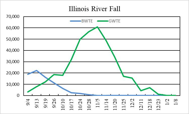 Teal chart on the Illinois River. Provided by Aaron Yetter of the Illinois Natural History Survey.