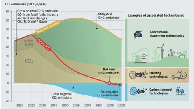 Carbon dioxide removal is only a small piece of the climate change puzzle.