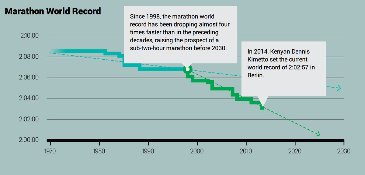marathon record