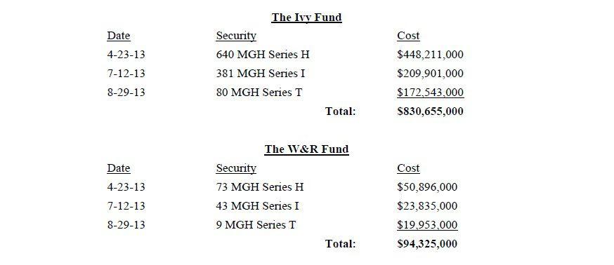 Kapor et al. v. Waddell & Reed - 1a - Investment Table