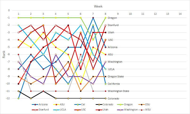 Pac-12 rankings- Week 08a