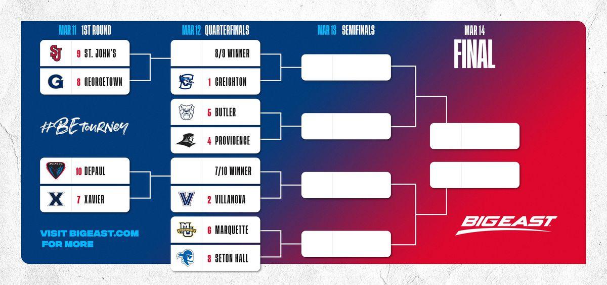 2020 Big East Men's Basketball Tournament Bracket