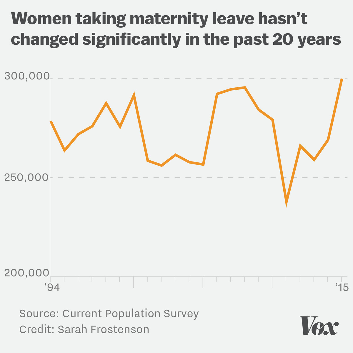 Chart showing that the number of women taking maternity leave hasn't changed in the last 20 years